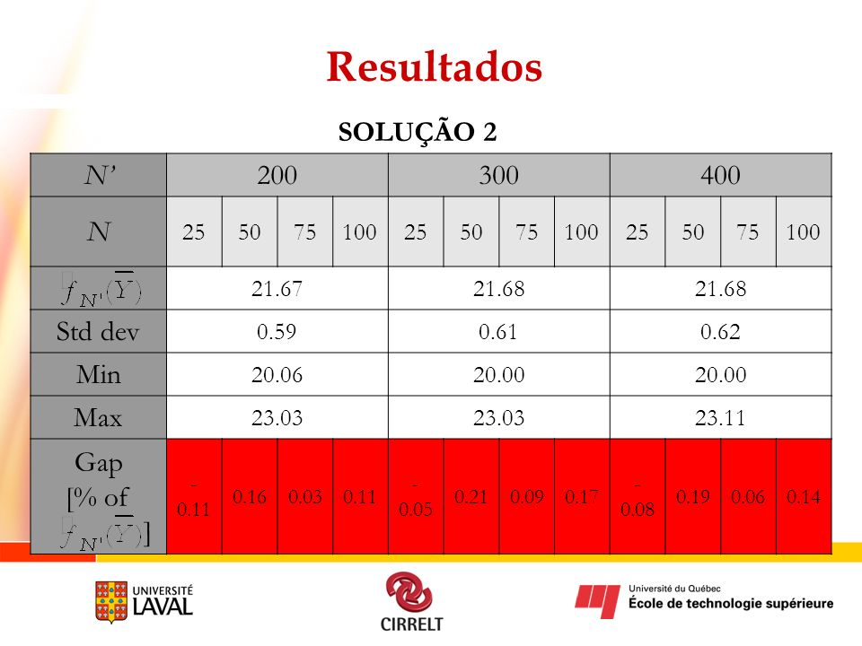 Resultados SOLUÇÃO 2 N' 200 300 400 N Std dev Min Max Gap [% of ] 25